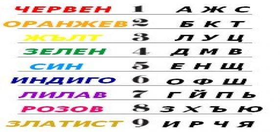 Кой цвят си според името ти